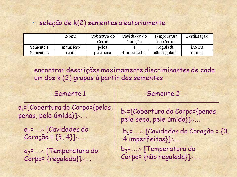 seleção de k(2) sementes aleatoriamente encontrar descrições maximamente discriminantes de cada um dos k (2) grupos à partir das sementes a 1 =[Cobert