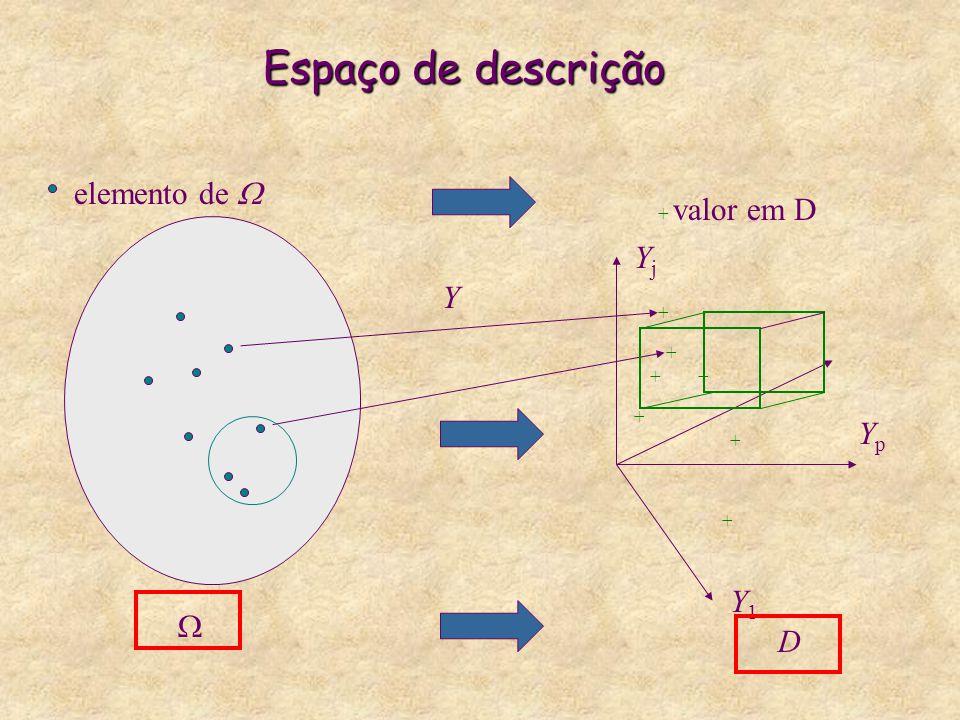Tabela de Dados Y1Y1 …YjYj …YpYp w1w1 …… ……… wiwi … ……… wNwN …… N objetos ou individuos  ={  1,…,  i,…,  N } p descritores Y={Y 1,…, Y j,…, Y p } A cada objeto  i de  é associado um vetor de descrição representando as p medidas A cada variável ou parametro Y j é associado um vetor Que representa o conjunto de valores observados de  sobre Y j