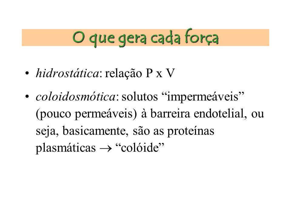 Balanço hídrico no capilar Forças presentes –pressão hidrostática: é a pressão decorrente da compressão do líquido intravascular –pressão osmótica (co
