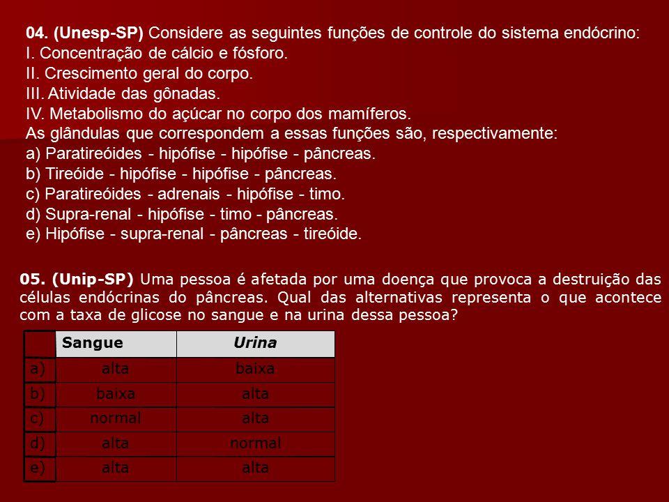 04. (Unesp-SP) Considere as seguintes funções de controle do sistema endócrino: I. Concentração de cálcio e fósforo. II. Crescimento geral do corpo. I