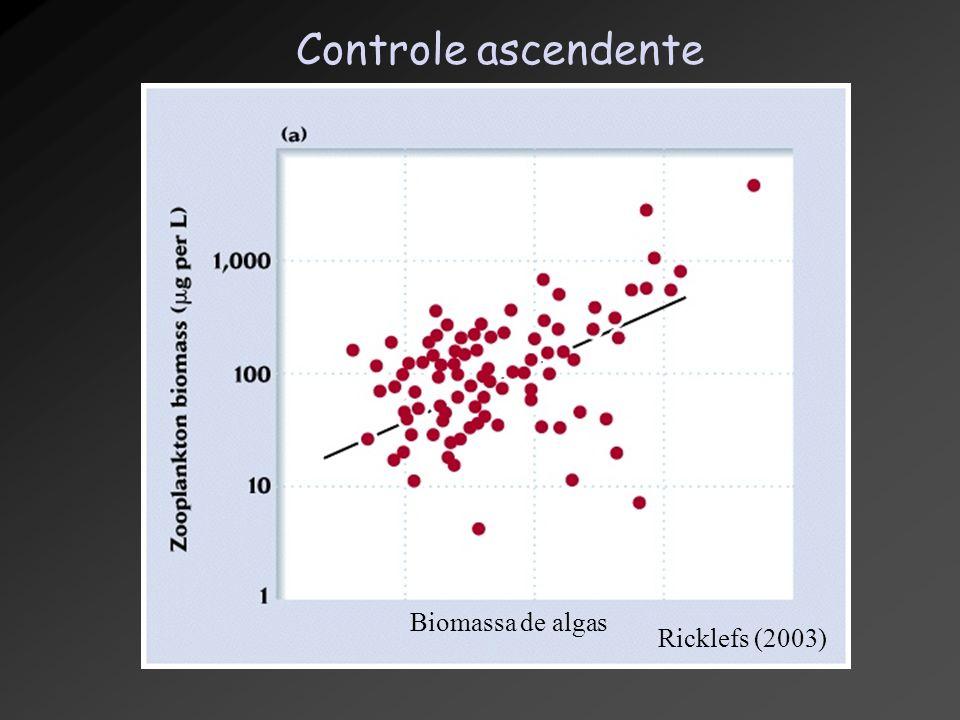 Controle ascendente Ricklefs (2003) Biomassa de algas