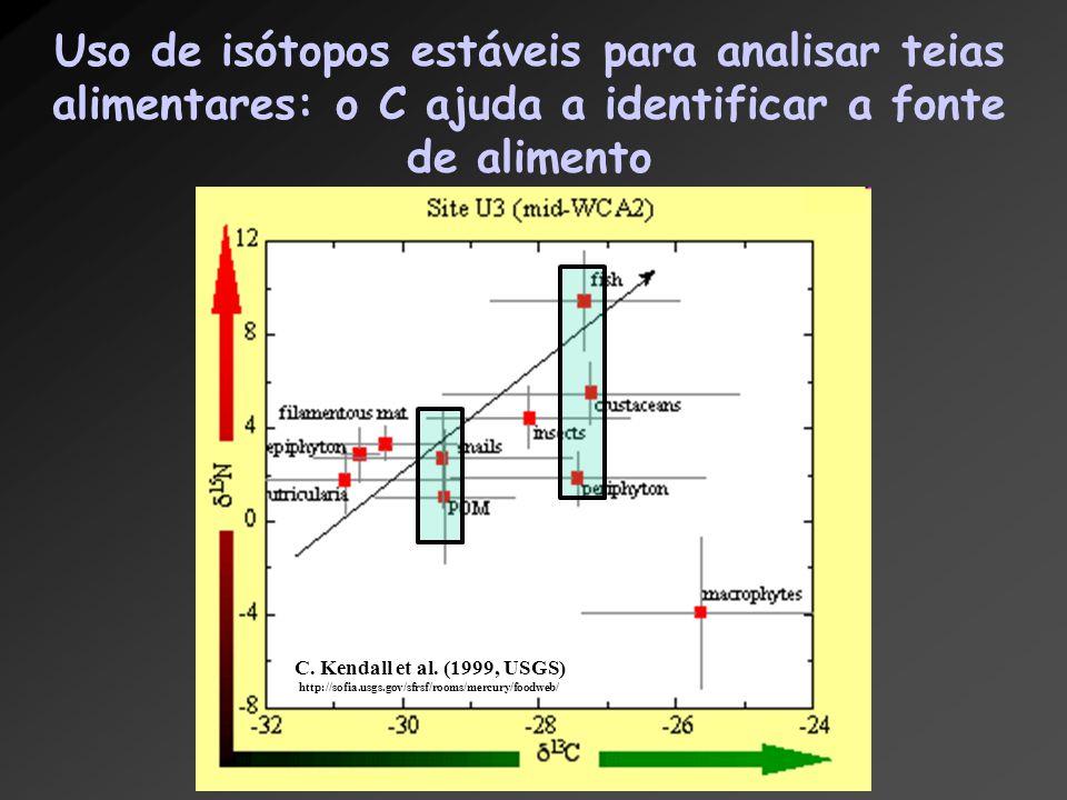 Uso de isótopos estáveis para analisar teias alimentares: o C ajuda a identificar a fonte de alimento C. Kendall et al. (1999, USGS) http://sofia.usgs