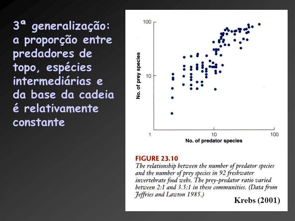 3ª generalização: a proporção entre predadores de topo, espécies intermediárias e da base da cadeia é relativamente constante Krebs (2001)