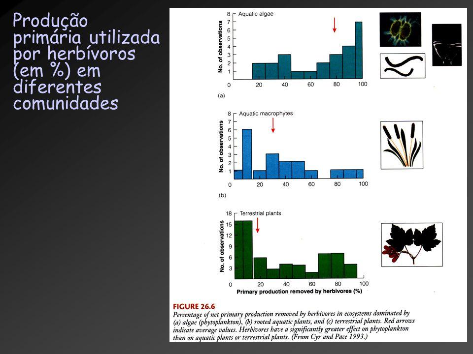 Produção primária utilizada por herbívoros (em %) em diferentes comunidades