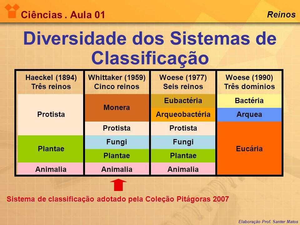 Elaboração Prof. Santer Matos Ciências. Aula 01 Reinos Diversidade dos Sistemas de Classificação Haeckel (1894) Três reinos Whittaker (1959) Cinco rei