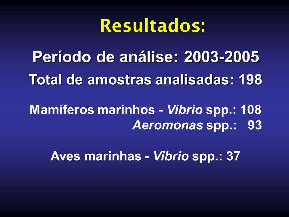 Período de análise: 2003-2005 Total de amostras analisadas: 198 Mamíferos marinhos - Vibrio spp.: 108 Aeromonas spp.: 93 Aves marinhas - Vibrio spp.:
