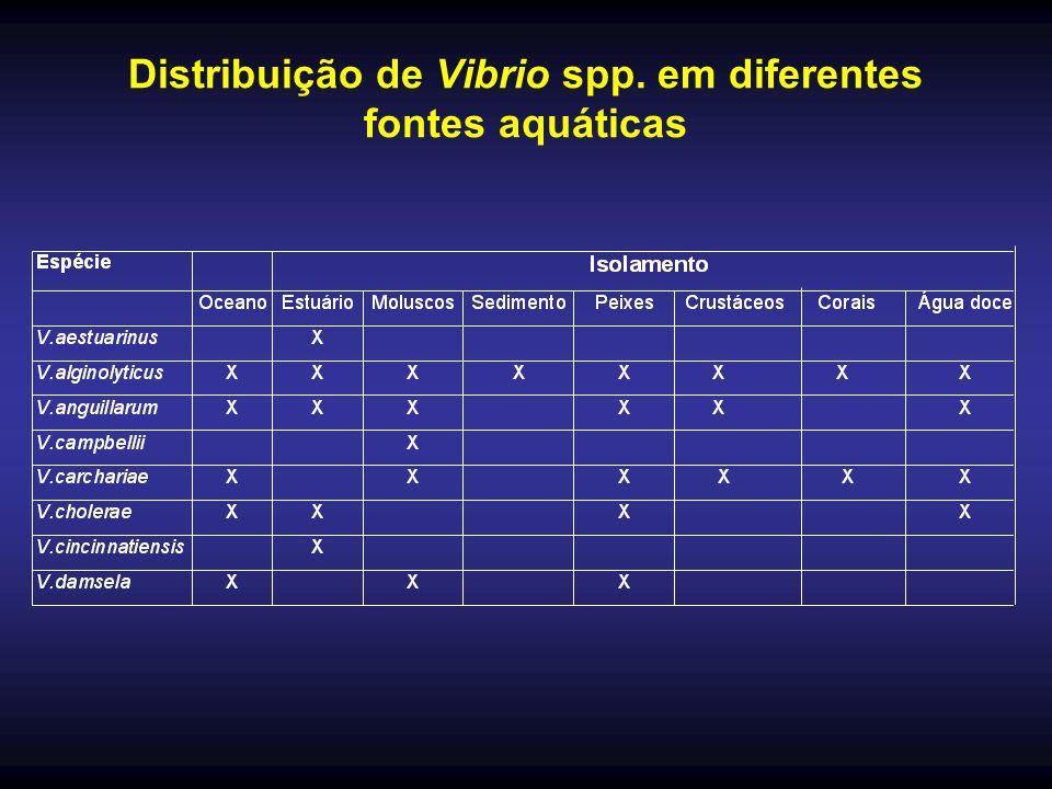 Distribuição de Vibrio spp. em diferentes fontes aquáticas