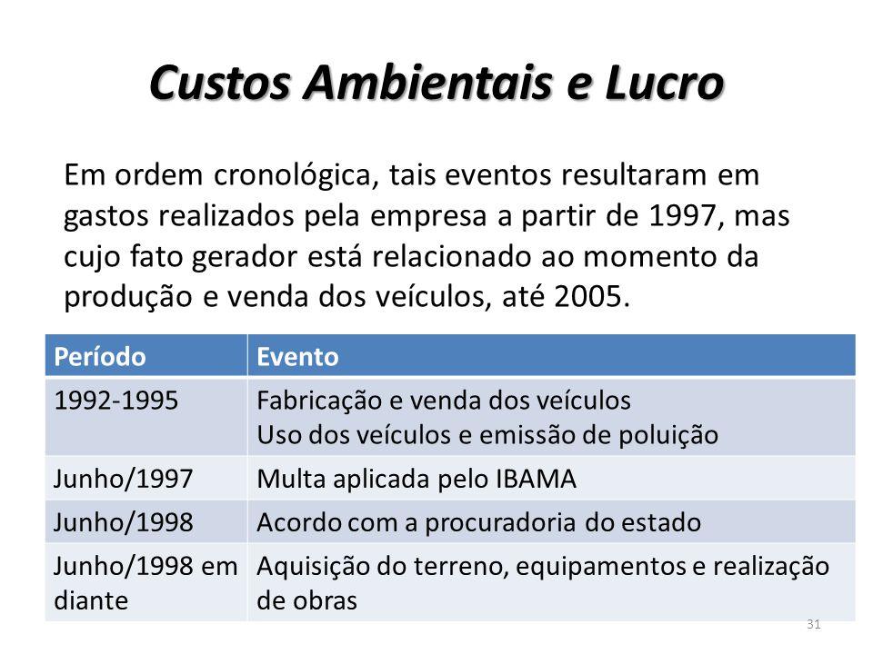 Custos Ambientais e Lucro Em ordem cronológica, tais eventos resultaram em gastos realizados pela empresa a partir de 1997, mas cujo fato gerador está