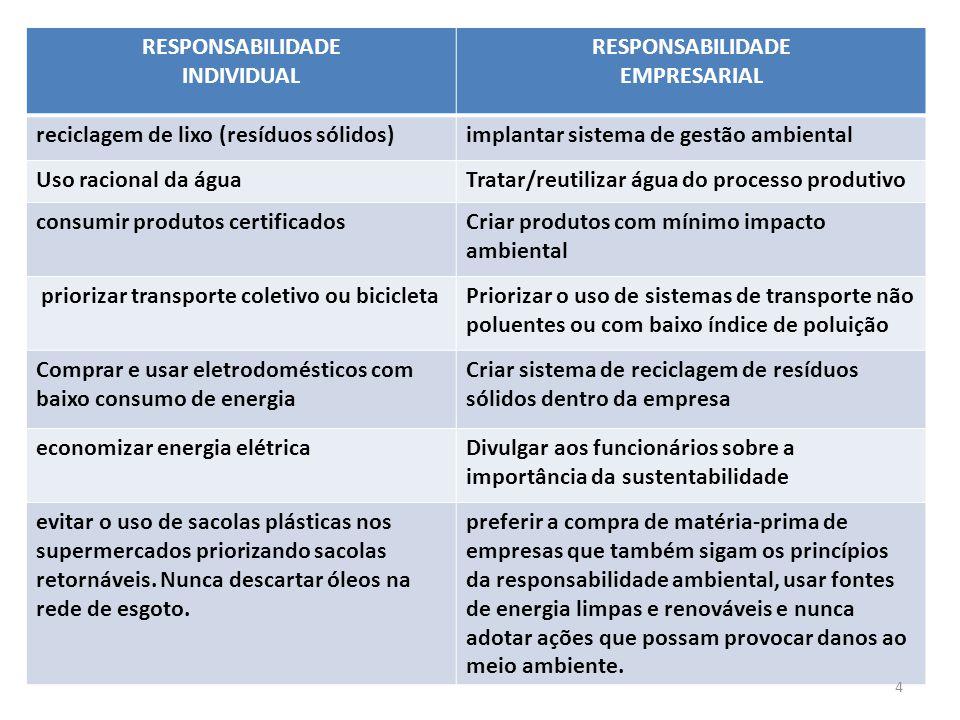 RESPONSABILIDADE INDIVIDUAL RESPONSABILIDADE EMPRESARIAL reciclagem de lixo (resíduos sólidos)implantar sistema de gestão ambiental Uso racional da ág