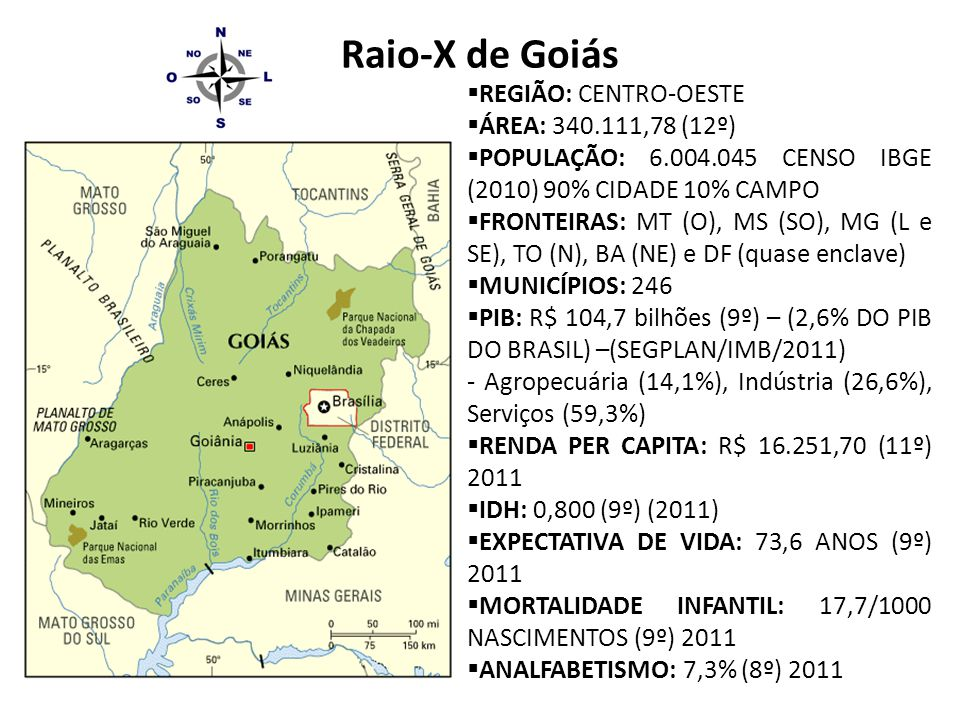 Raio-X de Goiás  REGIÃO: CENTRO-OESTE  ÁREA: 340.111,78 (12º)  POPULAÇÃO: 6.004.045 CENSO IBGE (2010) 90% CIDADE 10% CAMPO  FRONTEIRAS: MT (O), MS