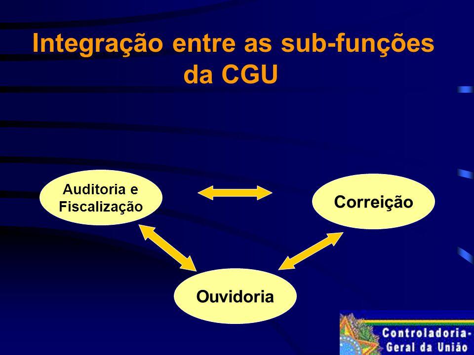 Correição Ouvidoria Auditoria e Fiscalização Integração entre as sub-funções da CGU