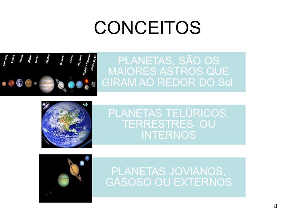 CONCEITOS PLANETAS, SÃO OS MAIORES ASTROS QUE GIRAM AO REDOR DO Sol. PLANETAS TELÚRICOS, TERRESTRES OU INTERNOS PLANETAS JOVIANOS, GASOSO OU EXTERNOS