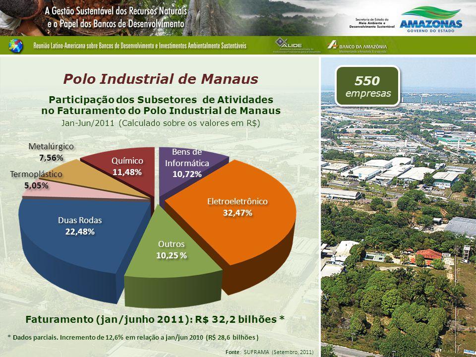 Participação dos Subsetores de Atividades no Faturamento do Polo Industrial de Manaus Jan-Jun/2011 (Calculado sobre os valores em R$) Polo Industrial de Manaus 550 empresas Faturamento (jan/junho 2011): R$ 32,2 bilhões * * Dados parciais.