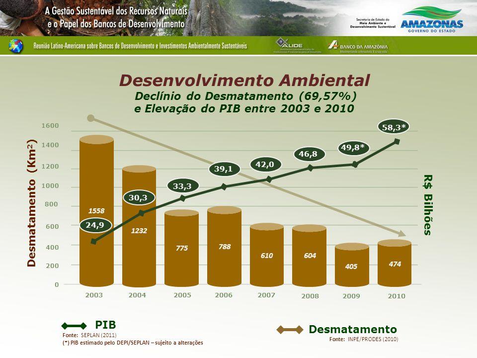 PIB Desmatamento Fonte: INPE/PRODES (2010) 0 600 800 1000 1200 1400 1600 400 200 Desmatamento (Km 2 ) 20032004200520062007 2008 1558 R$ Bilhões 775 788 610604 1232 2009 42,0 46,8 39,1 33,3 30,3 24,9 49,8* Fonte: SEPLAN (2011) (*) PIB estimado pelo DEPI/SEPLAN – sujeito a alterações Desenvolvimento Ambiental Declínio do Desmatamento (69,57%) e Elevação do PIB entre 2003 e 2010 2010 58,3* 405 474