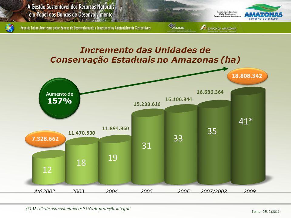 2007/20082006 20052004 2003 Até 2002 2009 12 18 19 31 33 35 41* (*) 32 UCs de uso sustentável e 9 UCs de proteção integral 15.233.616 16.106.344 16.686.364 11.470.530 11.894.960 7.328.662 Fonte: CEUC (2011) Incremento das Unidades de Conservação Estaduais no Amazonas (ha) 18.808.342 Aumento de 157%