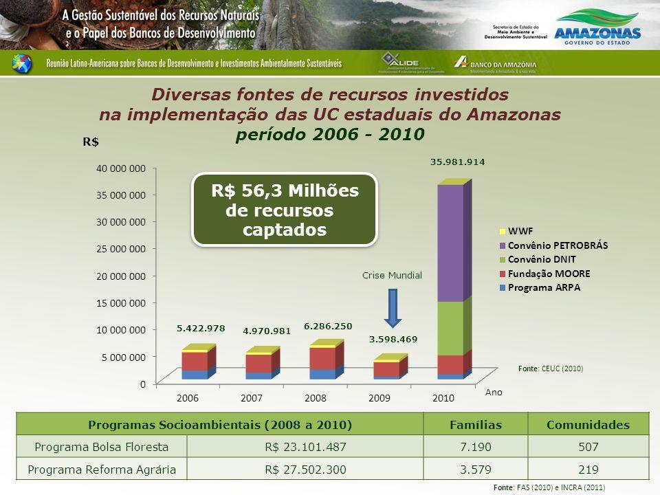 Diversas fontes de recursos investidos na implementação das UC estaduais do Amazonas período 2006 - 2010 Programas Socioambientais (2008 a 2010)FamíliasComunidades Programa Bolsa FlorestaR$ 23.101.4877.190507 Programa Reforma AgráriaR$ 27.502.3003.579219 Fonte: FAS (2010) e INCRA (2011) 5.422.978 4.970.981 6.286.250 3.598.469 35.981.914 Crise Mundial Ano Fonte: CEUC (2010) R$ 56,3 Milhões de recursos captados R$ 56,3 Milhões de recursos captados