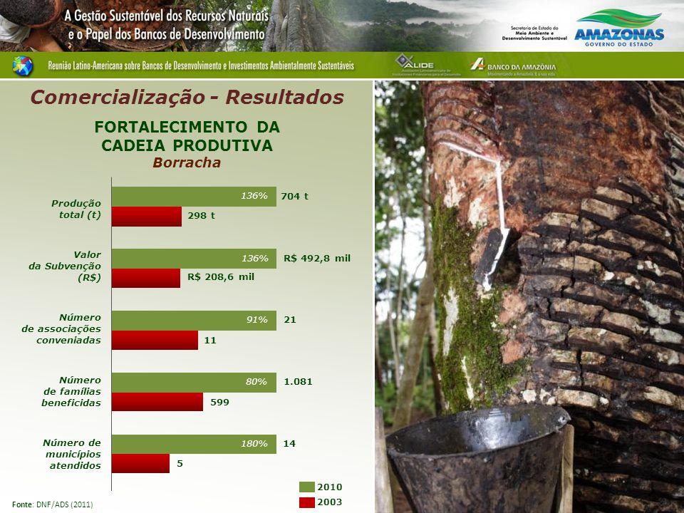 FORTALECIMENTO DA CADEIA PRODUTIVA Borracha 21 11 704 t 298 t R$ 492,8 mil R$ 208,6 mil Produção total (t) Valor da Subvenção (R$) Número de associações conveniadas Número de famílias beneficidas Número de municípios atendidos 5 1.081 599 2003 Comercialização - Resultados Fonte: DNF/ADS (2011) 14 2010 136% 91% 80% 180%