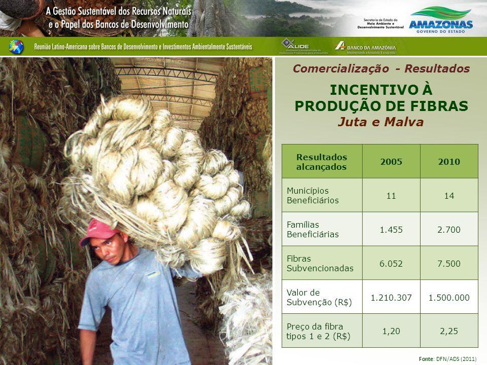 Fonte: DFN/ADS (2011) INCENTIVO À PRODUÇÃO DE FIBRAS Juta e Malva Comercialização - Resultados Resultados alcançados 20052010 Municípios Beneficiários 1114 Famílias Beneficiárias 1.4552.700 Fibras Subvencionadas 6.0527.500 Valor de Subvenção (R$) 1.210.3071.500.000 Preço da fibra tipos 1 e 2 (R$) 1,202,25