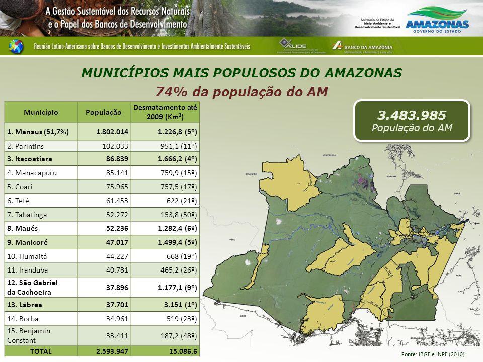 MUNICÍPIOS MAIS POPULOSOS DO AMAZONAS 74% da população do AM MunicípioPopulação Desmatamento até 2009 (Km²) 1. Manaus (51,7%)1.802.0141.226,8 (5º) 2.