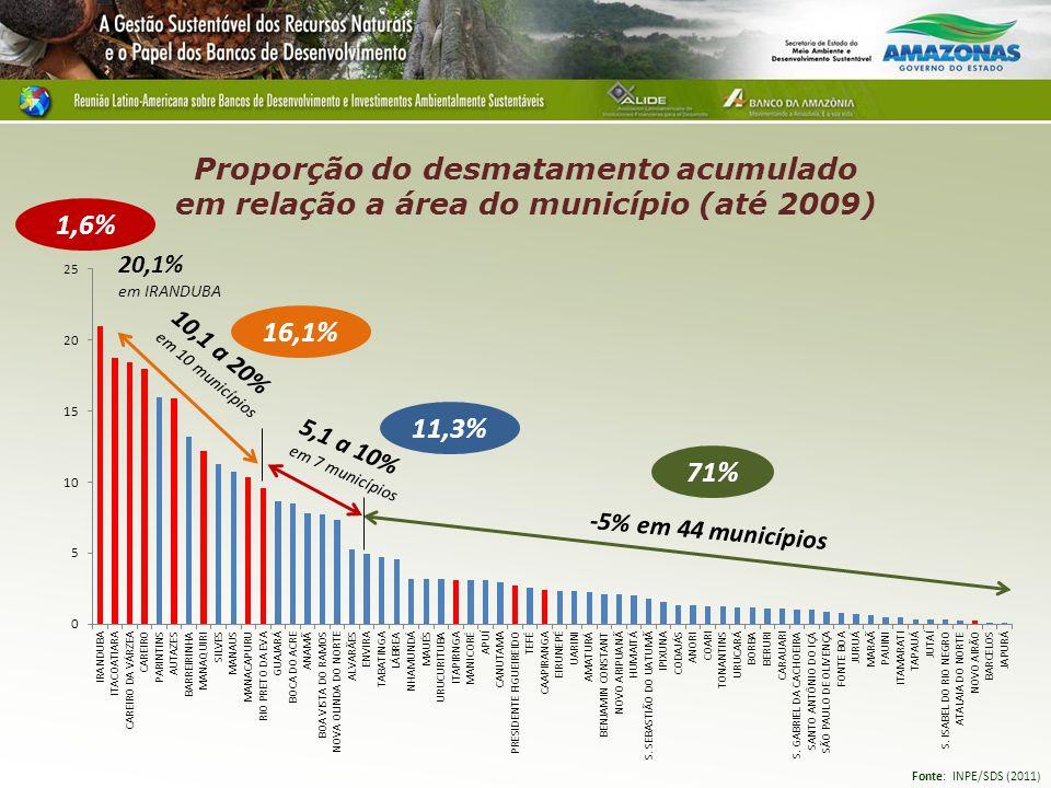 Proporção do desmatamento acumulado em relação a área do município (até 2009) -5% em 44 municípios 5,1 a 10% em 7 municípios 10,1 a 20% em 10 municípi