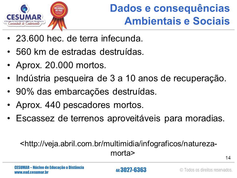 14 Dados e consequências Ambientais e Sociais 23.600 hec. de terra infecunda. 560 km de estradas destruídas. Aprox. 20.000 mortos. Indústria pesqueira