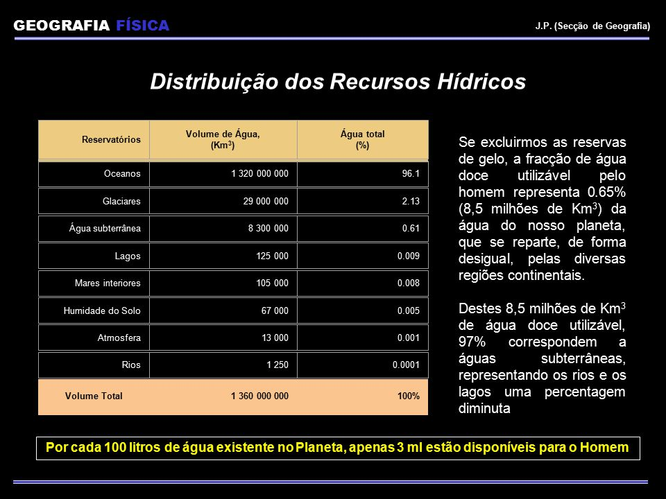 Volume Total1 360 000 000100% Reservatórios Volume de Água, (Km 3 ) Água total (%) Oceanos1 320 000 00096.1 Glaciares29 000 0002.13 Água subterrânea8