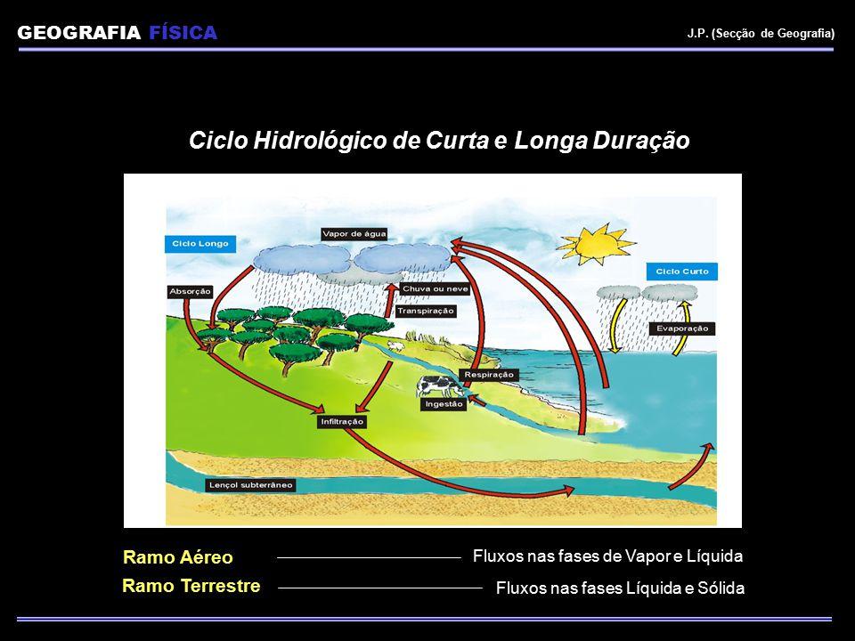 Ciclo Hidrológico de Curta e Longa Duração Ramo Aéreo Ramo Terrestre Fluxos nas fases de Vapor e Líquida Fluxos nas fases Líquida e Sólida GEOGRAFIA F
