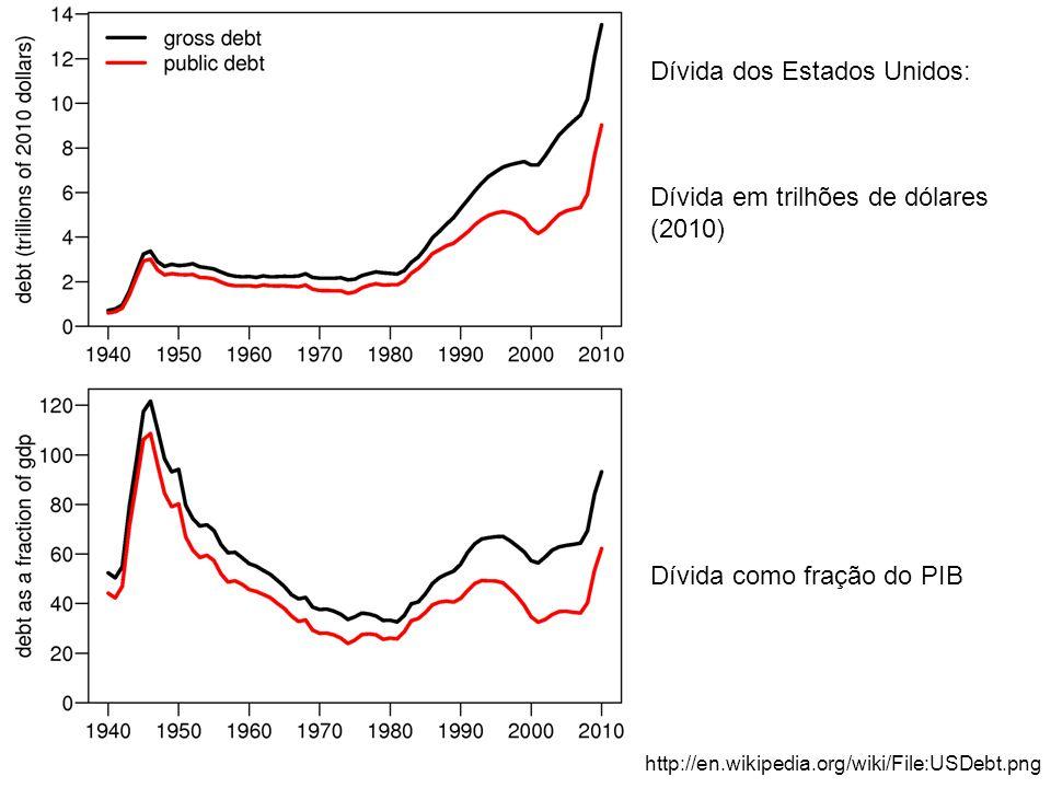 Dívida dos Estados Unidos: Dívida em trilhões de dólares (2010) Dívida como fração do PIB http://en.wikipedia.org/wiki/File:USDebt.png