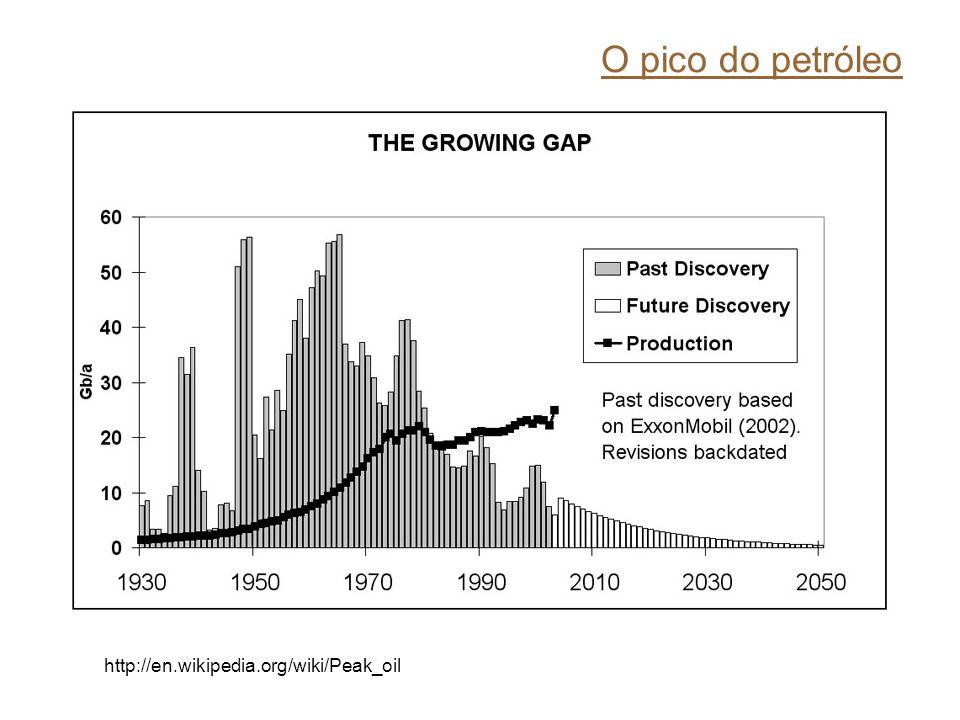 O pico do petróleo http://en.wikipedia.org/wiki/Peak_oil
