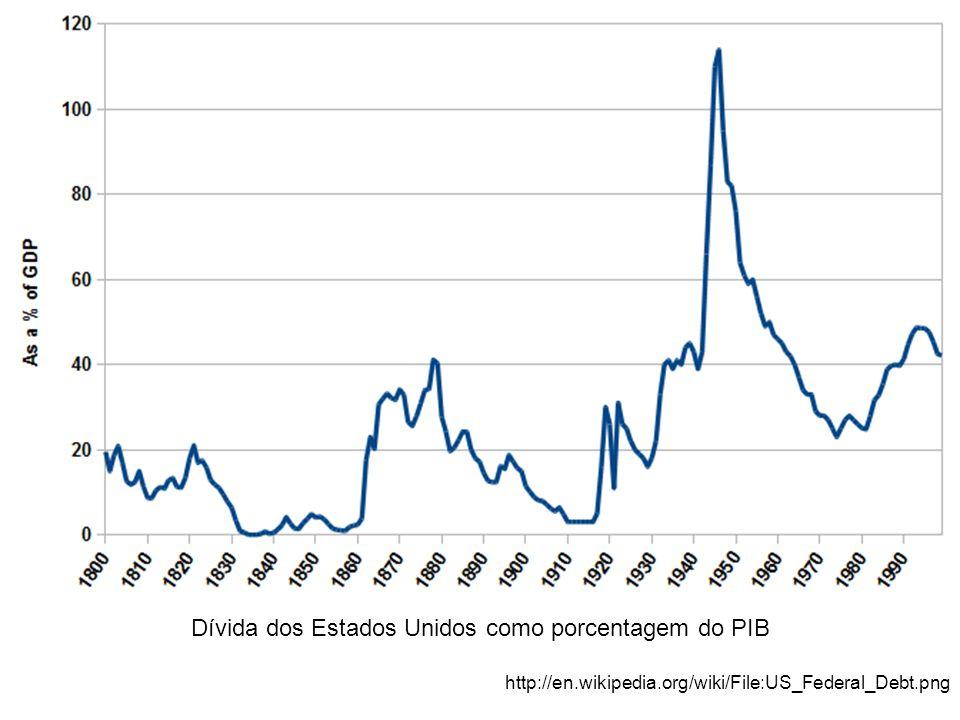 Dívida dos Estados Unidos como porcentagem do PIB http://en.wikipedia.org/wiki/File:US_Federal_Debt.png