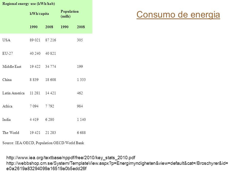 Consumo de energia Regional energy use (kWh/hab) kWh/capita Population (milh) 1990200819902008 USA89 02187 216305 EU-2740 24040 821 Middle East19 42234 774199 China8 83918 6081 333 Latin America11 28114 421462 Africa7 0947 792984 India4 4196 2801 140 The World19 42121 2836 688 Source: IEA/OECD, Population OECD/World Bank http://www.iea.org/textbase/nppdf/free/2010/key_stats_2010.pdf http://webbshop.cm.se/System/TemplateView.aspx?p=Energimyndigheten&view=default&cat=/Broschyrer&id= e0a2619a83294099a16519a0b5edd26f