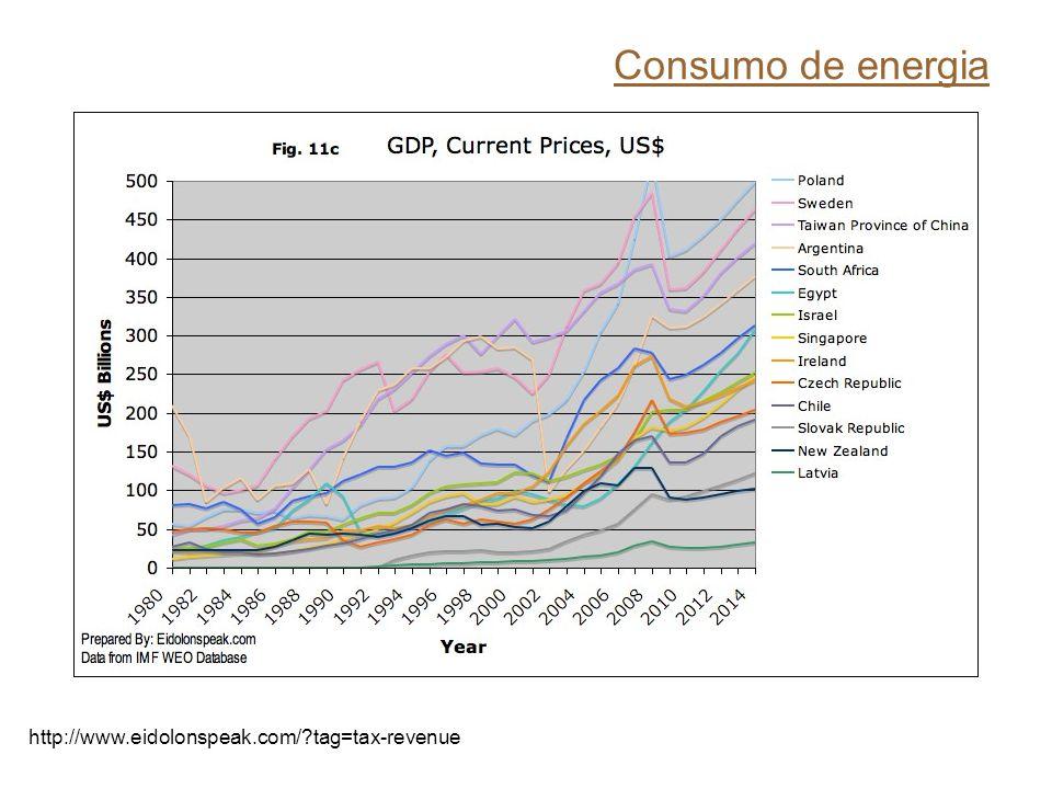Consumo de energia http://www.eidolonspeak.com/?tag=tax-revenue