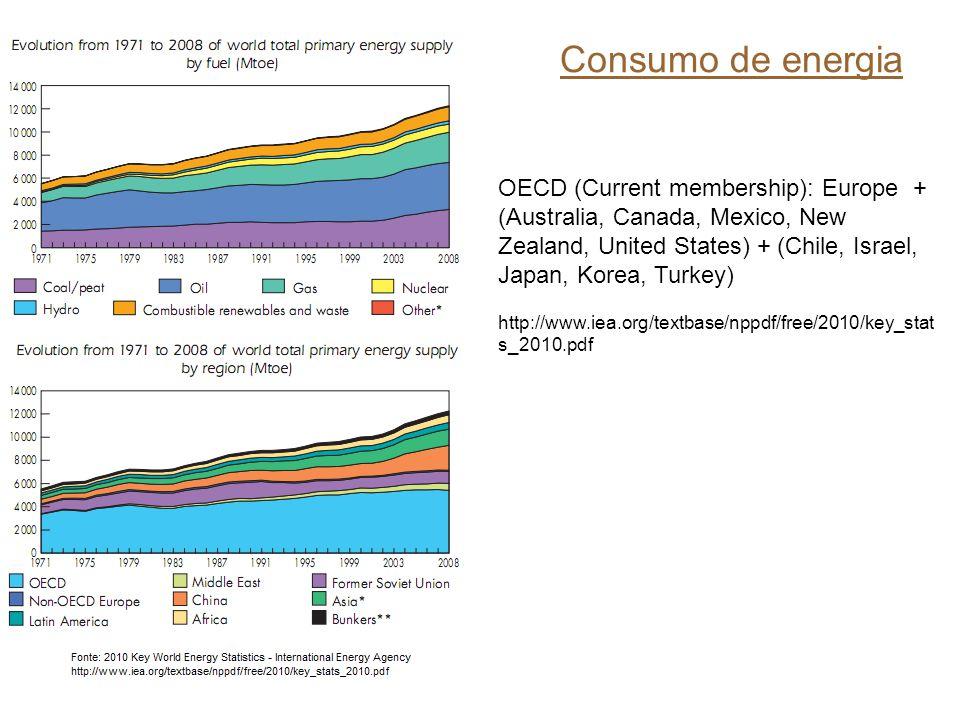 Consumo de energia OECD (Current membership): Europe + (Australia, Canada, Mexico, New Zealand, United States) + (Chile, Israel, Japan, Korea, Turkey) http://www.iea.org/textbase/nppdf/free/2010/key_stat s_2010.pdf