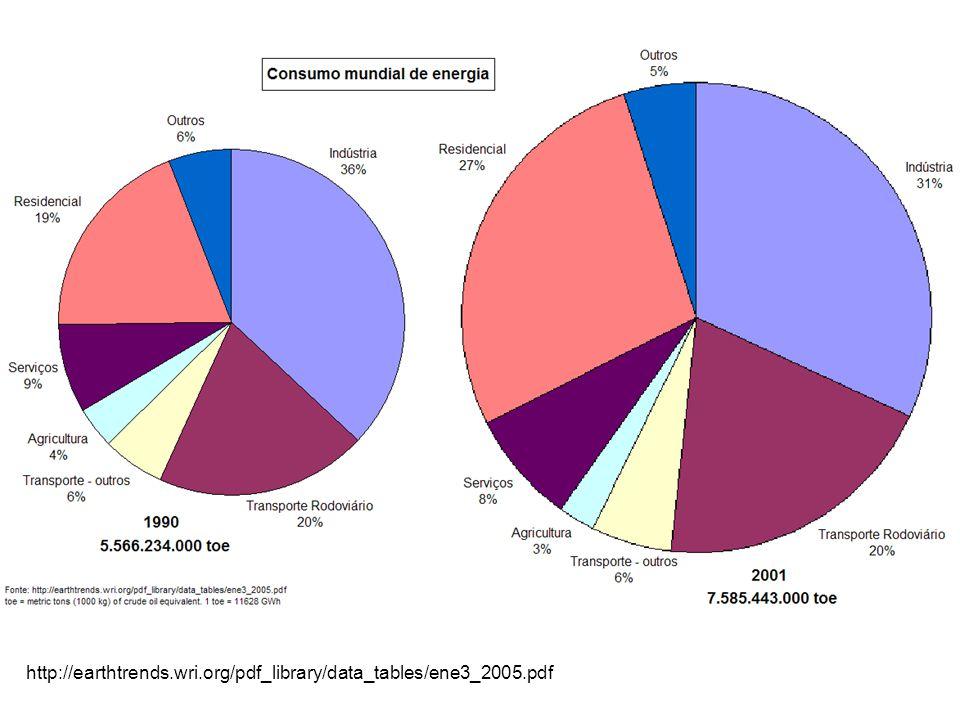 http://earthtrends.wri.org/pdf_library/data_tables/ene3_2005.pdf