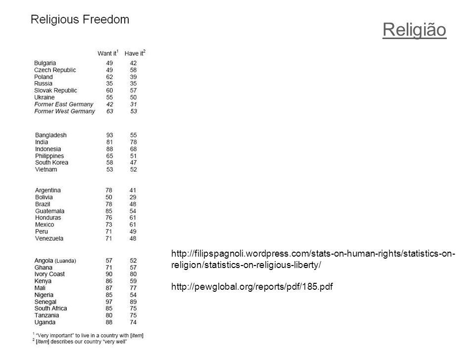 Religião http://filipspagnoli.wordpress.com/stats-on-human-rights/statistics-on- religion/statistics-on-religious-liberty/ http://pewglobal.org/reports/pdf/185.pdf