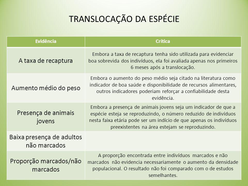 EvidênciaCrítica A taxa de recaptura Embora a taxa de recaptura tenha sido utilizada para evidenciar boa sobrevida dos indivíduos, ela foi avaliada apenas nos primeiros 6 meses após a translocação.