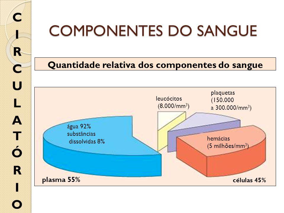 plasma 55% células 45% leucócitos (8.000/mm 3 ) água 92% substâncias dissolvidas 8% hemácias (5 milhões/mm 3 ) plaquetas (150.000 a 300.000/mm 3 ) Qua