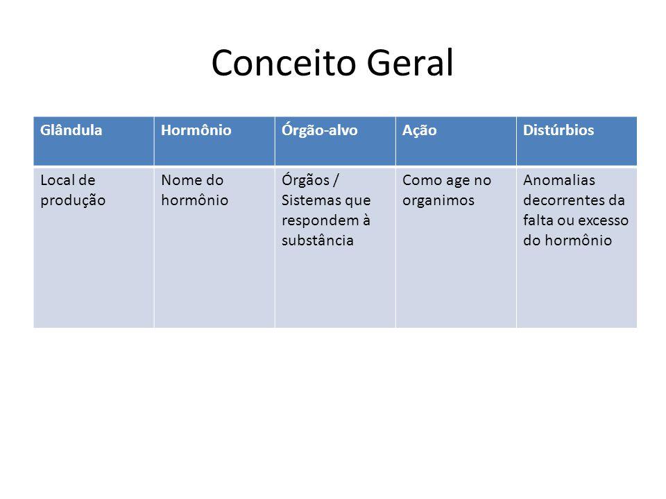 Conceito Geral GlândulaHormônioÓrgão-alvoAçãoDistúrbios Local de produção Nome do hormônio Órgãos / Sistemas que respondem à substância Como age no or