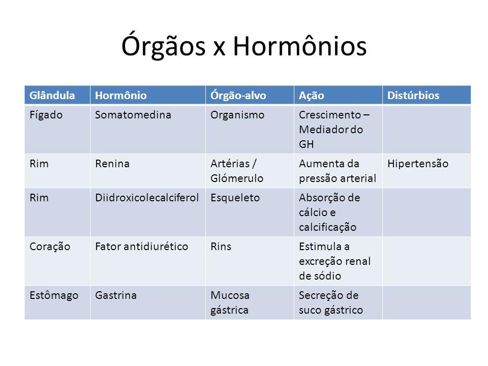 Órgãos x Hormônios GlândulaHormônioÓrgão-alvoAçãoDistúrbios FígadoSomatomedinaOrganismoCrescimento – Mediador do GH RimReninaArtérias / Glómerulo Aume