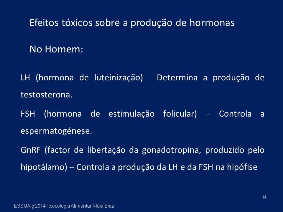 LH (hormona de luteinização) - Determina a produção de testosterona. FSH (hormona de estimulação folicular) – Controla a espermatogénese. GnRF (factor