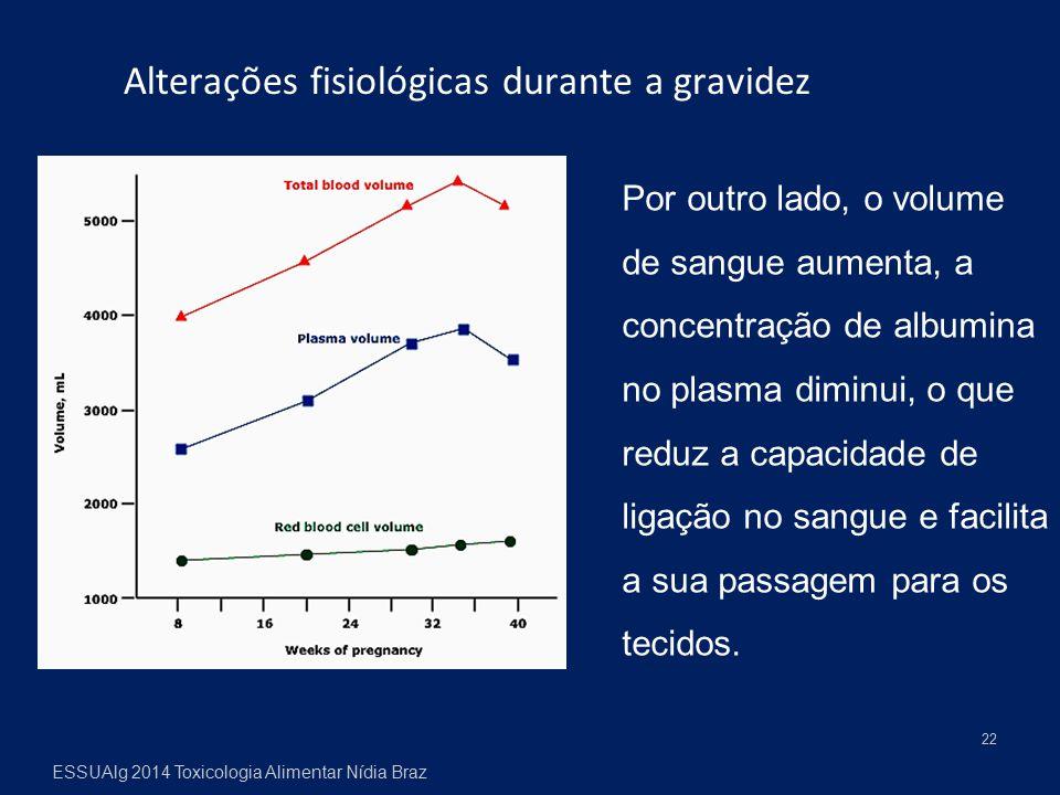 22 Alterações fisiológicas durante a gravidez Por outro lado, o volume de sangue aumenta, a concentração de albumina no plasma diminui, o que reduz a