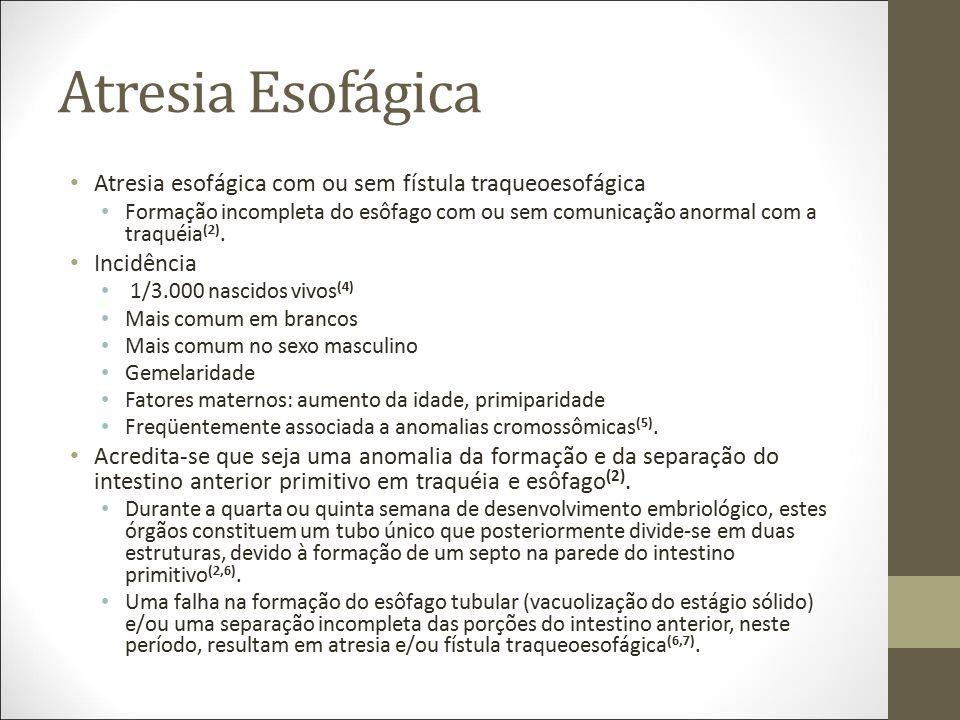 Atresia Esofágica Atresia esofágica com ou sem fístula traqueoesofágica Formação incompleta do esôfago com ou sem comunicação anormal com a traquéia (