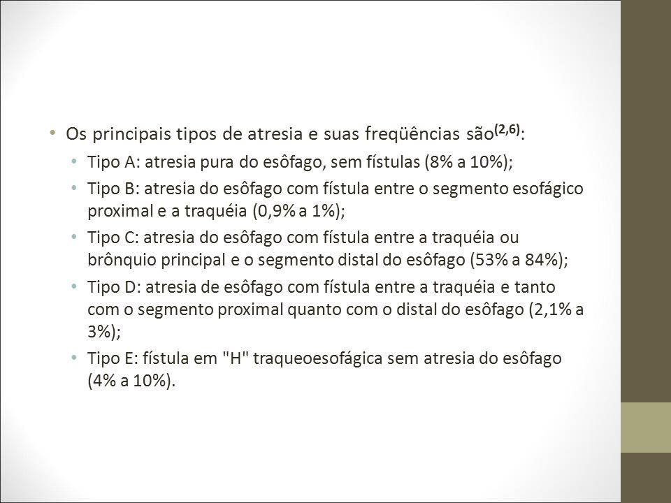 Os principais tipos de atresia e suas freqüências são (2,6) : Tipo A: atresia pura do esôfago, sem fístulas (8% a 10%); Tipo B: atresia do esôfago com