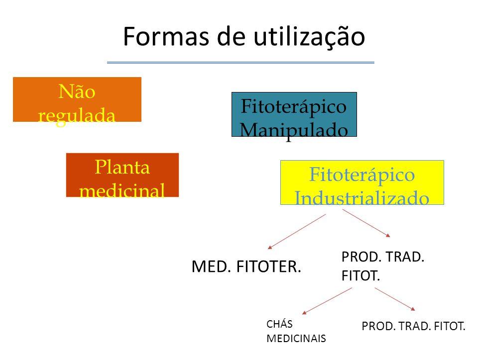 Formas de utilização Não regulada Fitoterápico Manipulado Planta medicinal Fitoterápico Industrializado MED. FITOTER. PROD. TRAD. FITOT. CHÁS MEDICINA