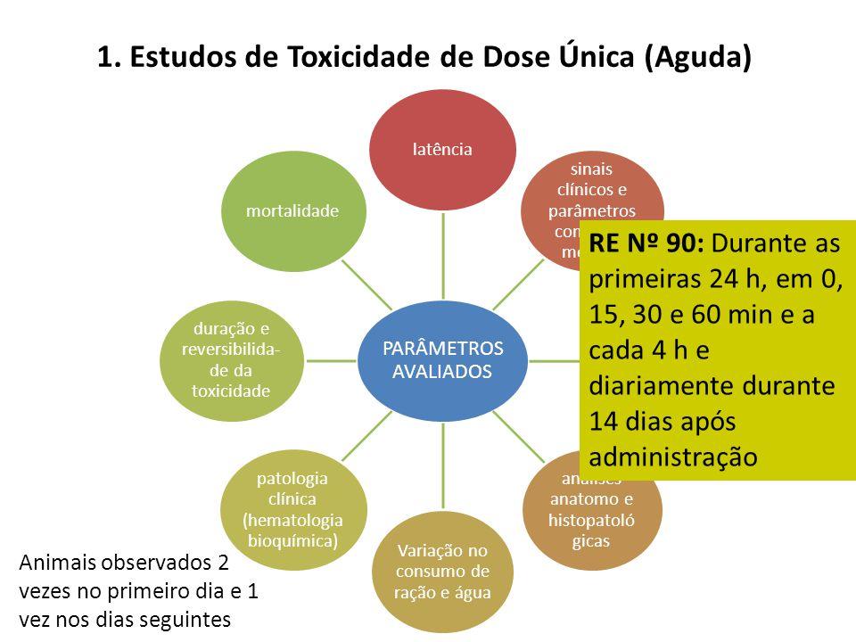 1. Estudos de Toxicidade de Dose Única (Aguda) PARÂMETROS AVALIADOS latência sinais clínicos e parâmetros comporta mentais variações no peso corporal