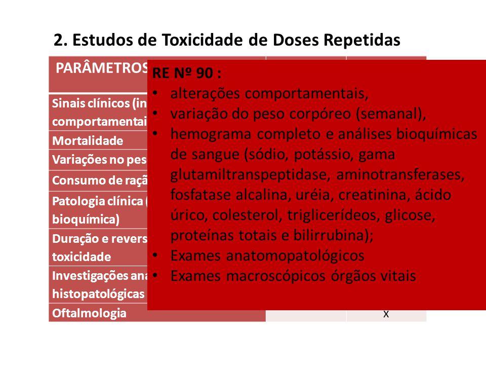 2. Estudos de Toxicidade de Doses Repetidas PARÂMETROS AVALIADOS Roedores Não roedores Sinais clínicos (incluindo parâmetros comportamentais) xx Morta