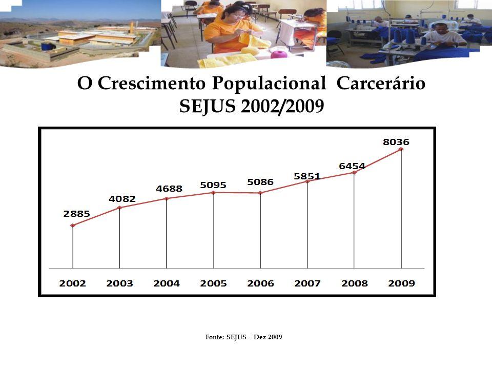 O Crescimento Populacional Carcerário SEJUS 2002/2009 Fonte: SEJUS – Dez 2009