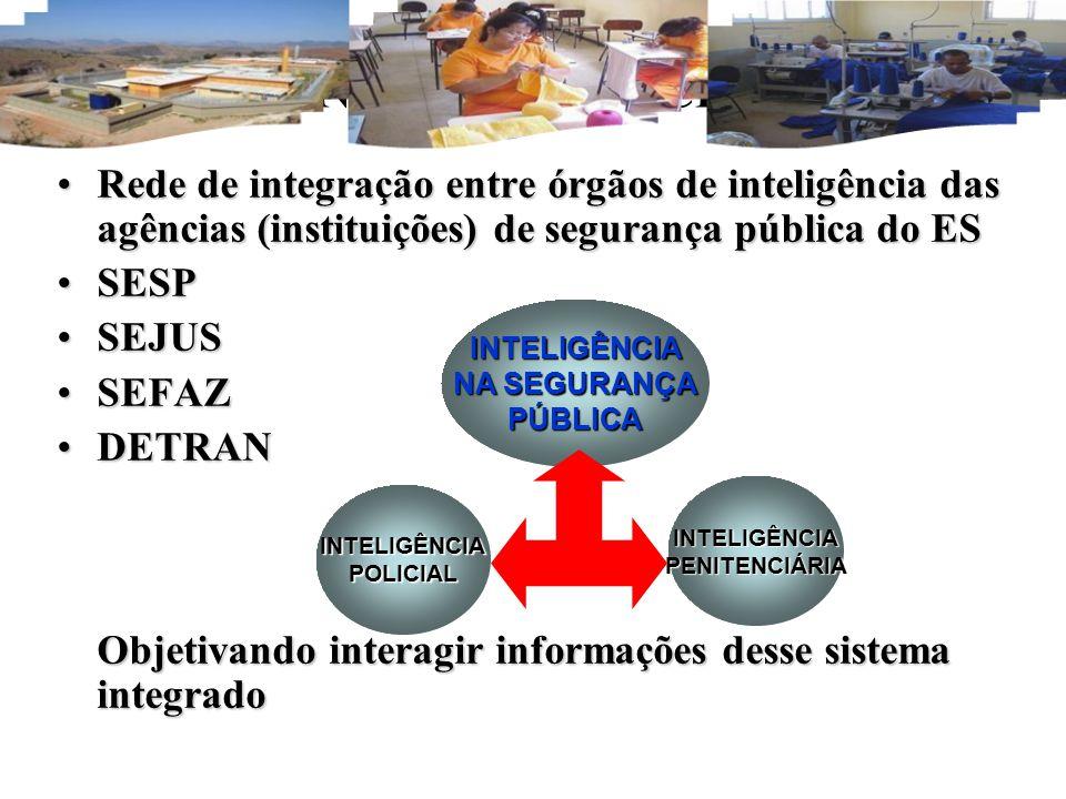 INTELIGÊNCIAPENITENCIÁRIA INTELIGÊNCIAPOLICIAL INTELIGÊNCIA NA SEGURANÇA PÚBLICA INTELIGÊNCIA PENITENCIÁRIA (Cont.) Rede de integração entre órgãos de inteligência das agências (instituições) de segurança pública do ESRede de integração entre órgãos de inteligência das agências (instituições) de segurança pública do ES SESPSESP SEJUSSEJUS SEFAZSEFAZ DETRANDETRAN Objetivando interagir informações desse sistema integrado