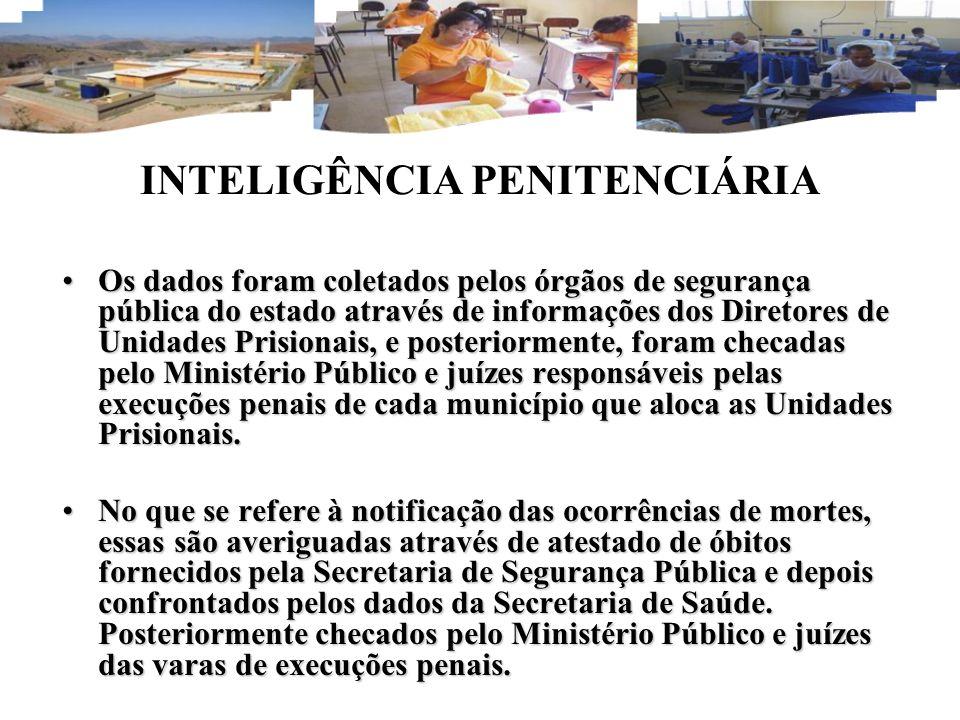 INTELIGÊNCIA PENITENCIÁRIA Os dados foram coletados pelos órgãos de segurança pública do estado através de informações dos Diretores de Unidades Prisi
