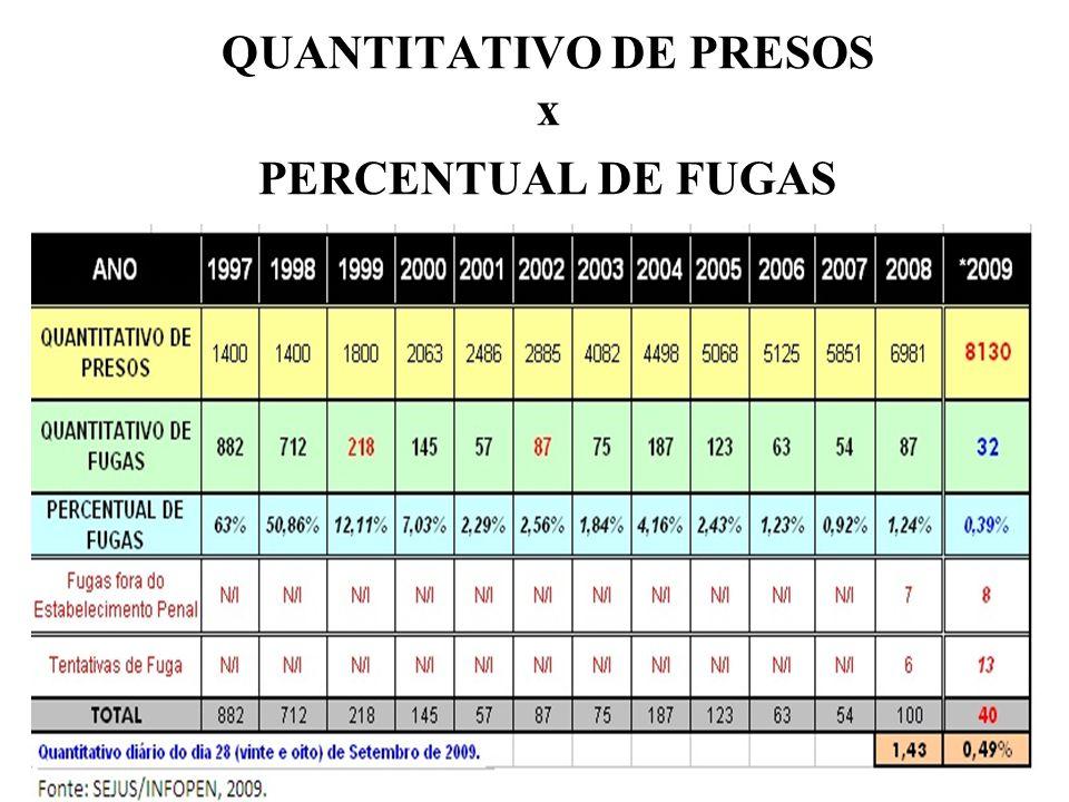 QUANTITATIVO DE PRESOS x PERCENTUAL DE FUGAS